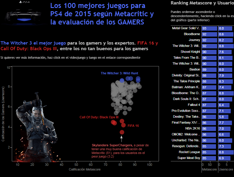 Mejores 100 juegos PlayStation de 2015