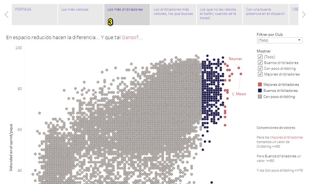 Gráfico correlación fifa 18 jugadores habilidosos storypoint 3