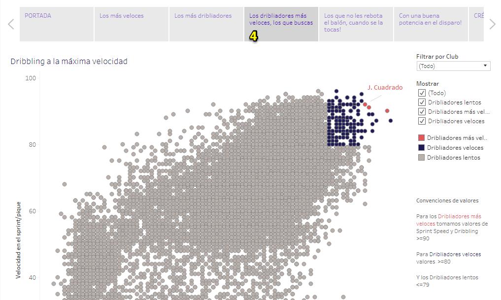 Gráfico correlación fifa 18 jugadores habilidosos storypoint 4