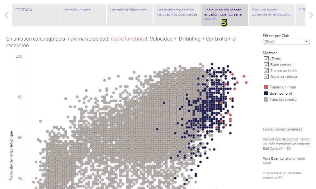 Gráfico correlación fifa 18 jugadores habilidosos storypoint 5