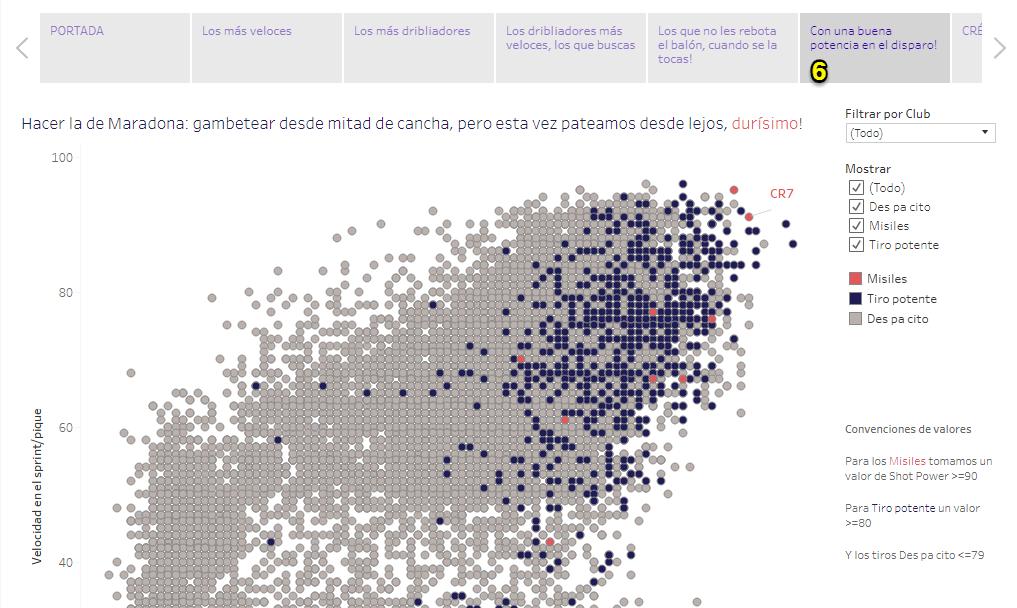 Gráfico correlación fifa 18 jugadores habilidosos storypoint 6