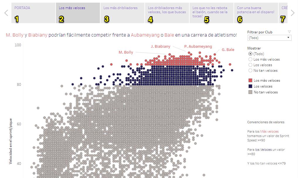 Gráfico correlación jugadores fifa 18 story points