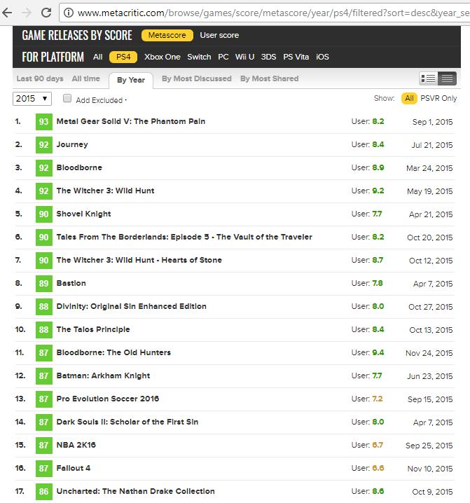 Tabla mejores videojuegos de ps4 de 2015